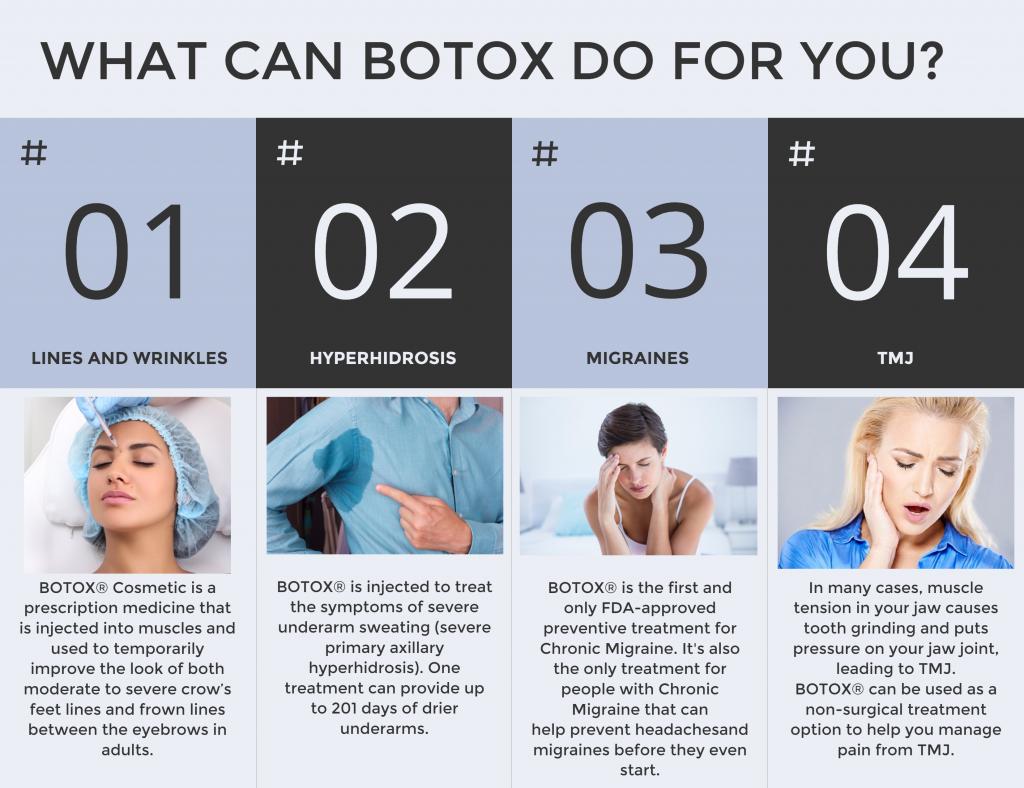 Botox Infographic